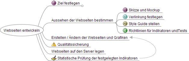 Beispiel Mindmap Webseiten_entwickeln